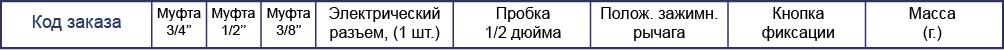 Панель муфт с крышкой (3/4+1/2+3/8 дюйма)